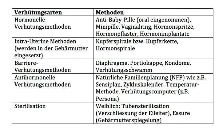Verschiedene Verhütungsmethoden im Überblick - Tabelle