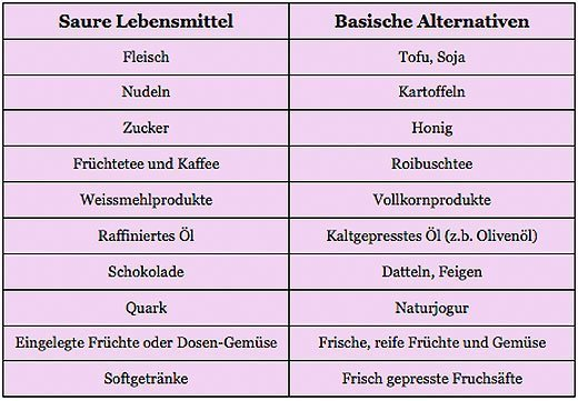 diät lebensmittel liste